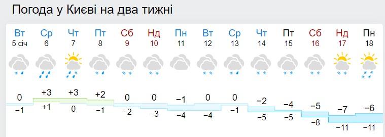 В Україну йдуть снігопади і морози до -15: синоптики назвали дату