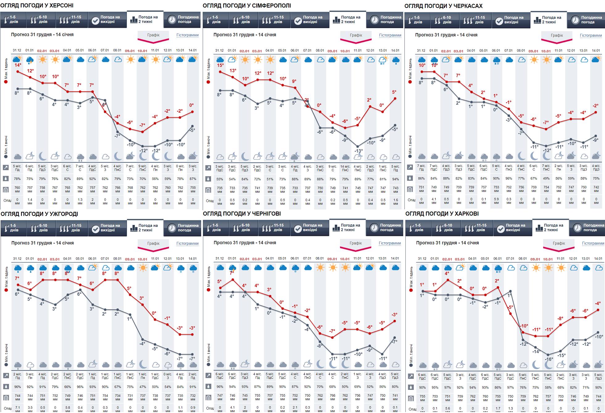 Аномальна погода на Різдво і різке похолодання до -20: синоптики оновили прогноз